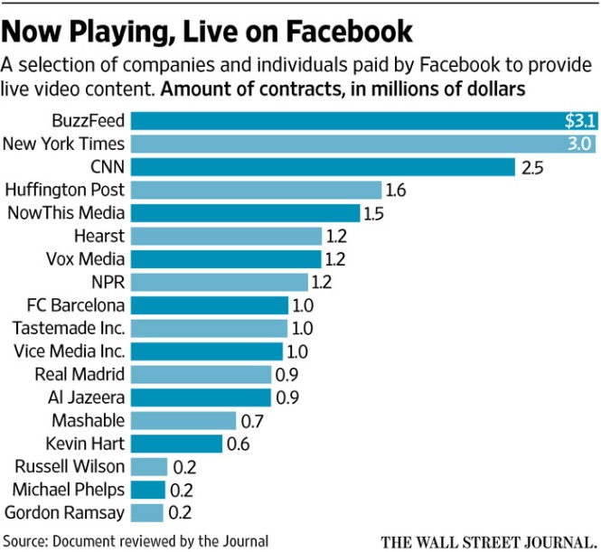 Facebook Live Contracts