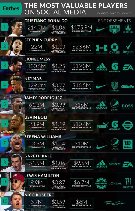most valuable athletes on social media