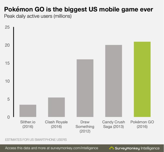 Peak daily active users of Pokémon Go